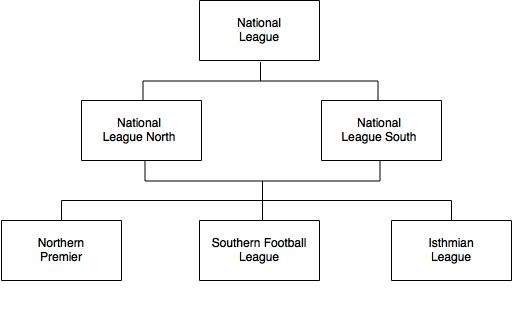 Non league structure levels 5-7.